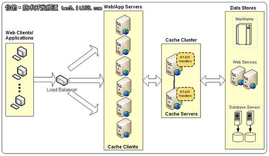 应用实践:如何在分布式缓存中使用RT和WT?