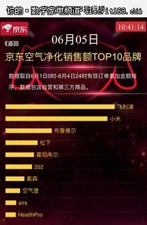 火爆京东618家电销售榜的互联网品牌是谁?