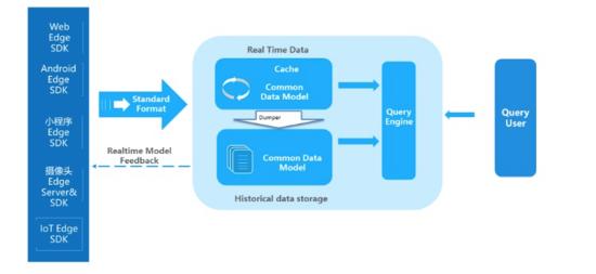 大数据平台1.0总结和2.0演化路线