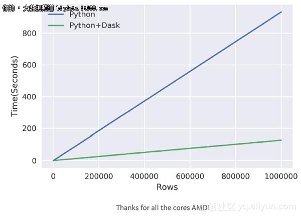 Python数据预处理:Dask和Numba并行化加速!