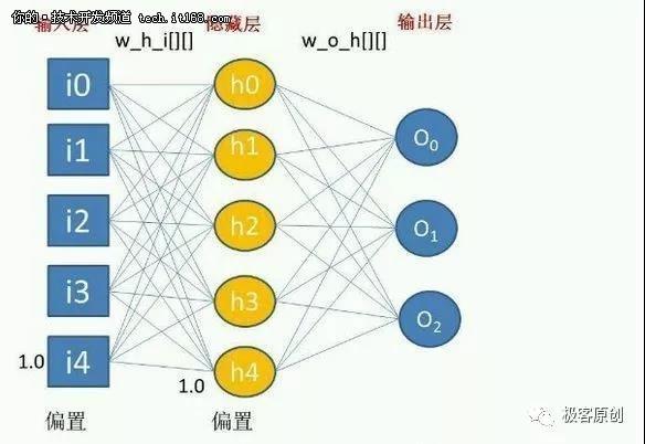 初探神经网络与深度学习 ——  感知器