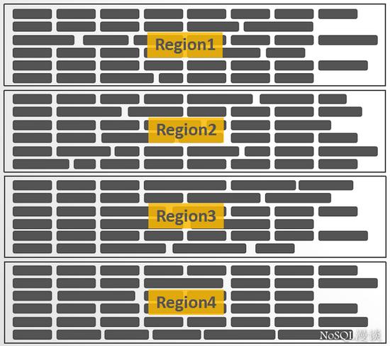 一条数据HBase之旅,简明HBase入门教程开篇