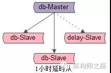 db如何快速回�L+恢�停�DBA的神技能!