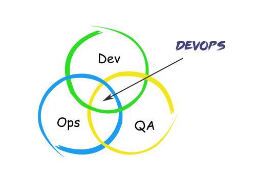 数据库开发如何转换为DevOps模式?