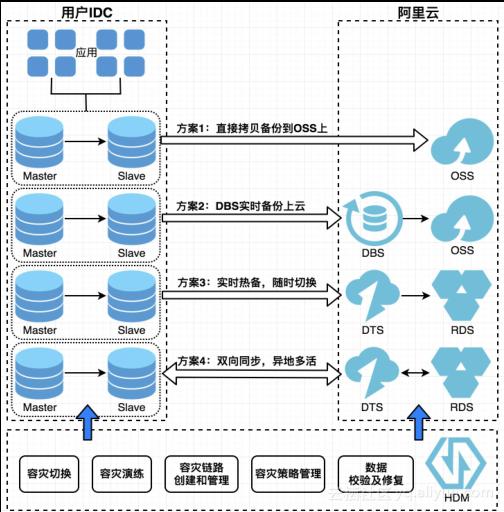 数据库实践如何解决互联网架构转型中的痛点