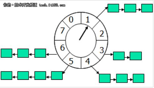 分布式之企业使用过的延时任务方案解析