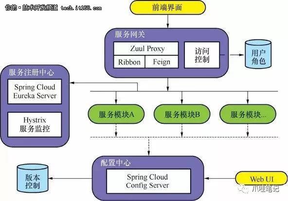 单体架构转向微服务架构— (基础篇)