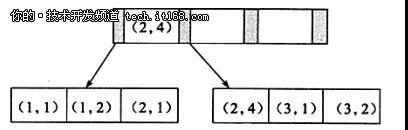 深度:微服务化的数据库设计与读写分离