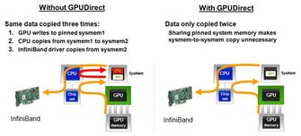 浅析GPU通信技术(上)--GPUDirect P2P