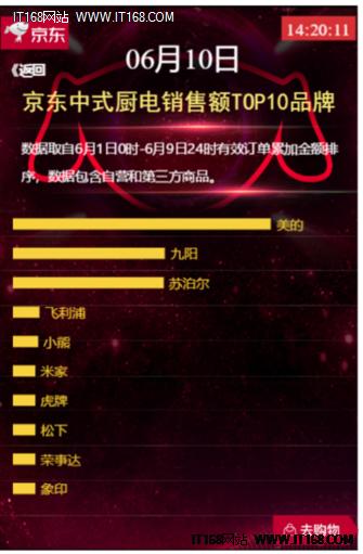美的九阳京东618厨电榜前排,中西式选啥?