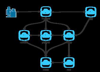 三分钟读懂TT猫分布式、微服务和集群之路