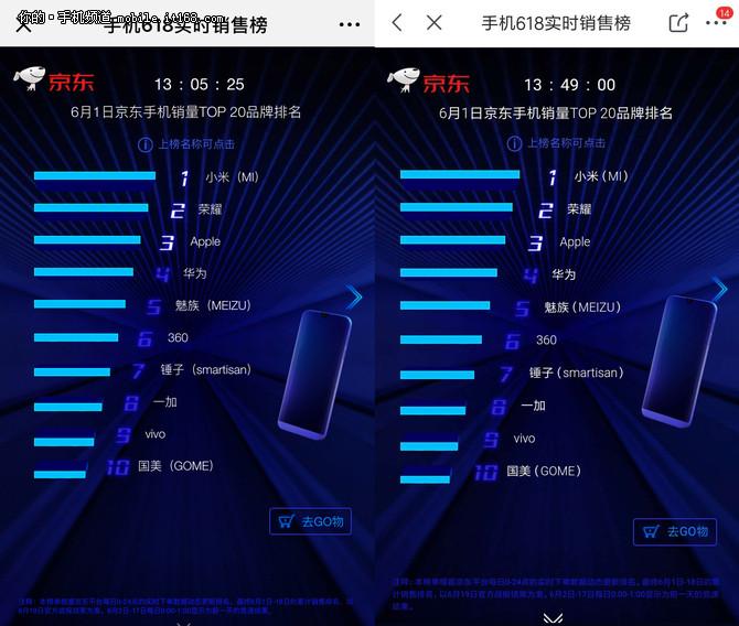 魅族618首日战报:全平台销量国内品牌第四