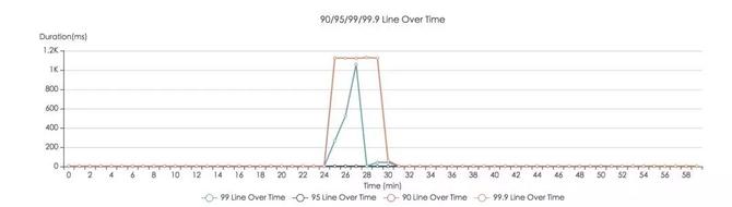 实践解析:大众点评账号业务高可用进阶之路