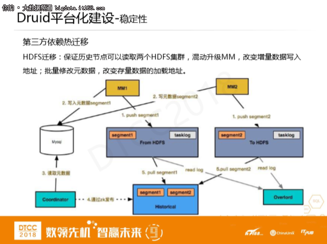 刘博宇:Druid在滴滴应用实践及平台化建设