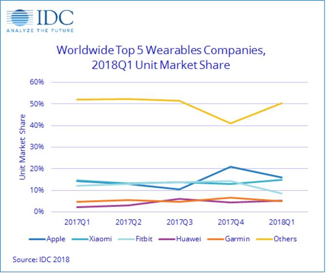 智能穿戴设备数据统计:苹果华为增幅明显