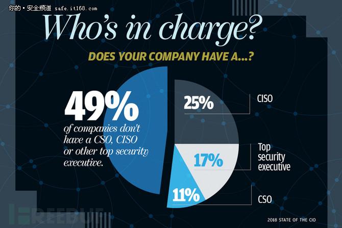 CIO调查 | 2018年企业信息安全状况概观