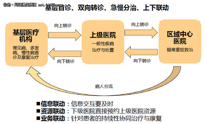 """郑州大学第一附属医院成为""""国家远程医疗中心""""的背后"""