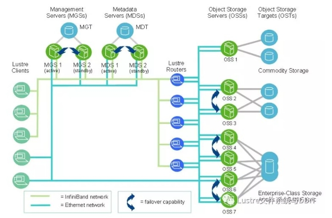 高性能计算知识: 深度解析Lustre体系结构