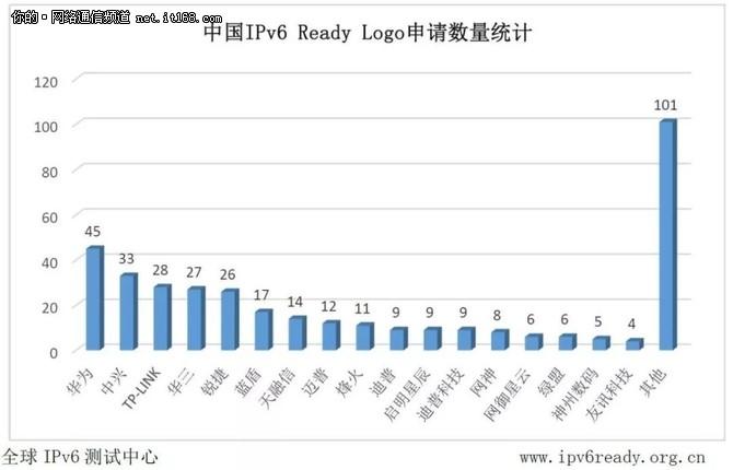 D-link、思科位列全球IPv6 Ready认证前二甲