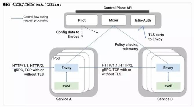 深入解读Service Mesh 背后的技术细节