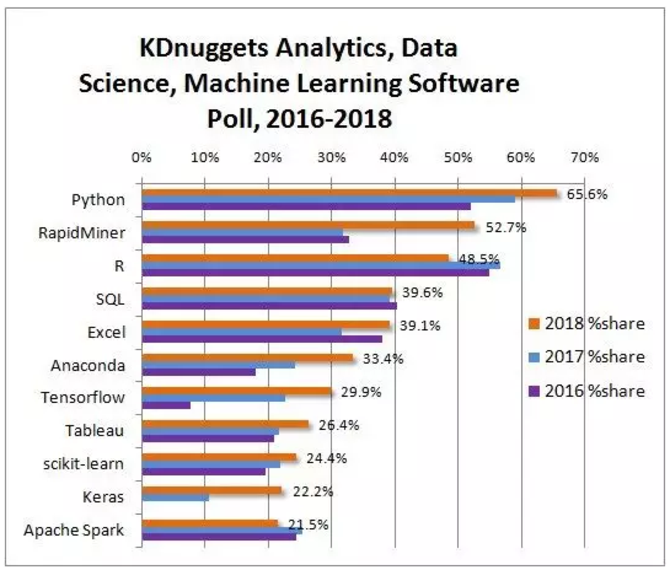 2018数据科学和机器学习调查:Hadoop被抛弃!