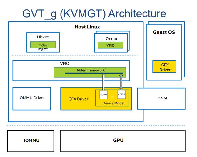 浅谈GPU虚拟化技术(四)- GPU分片虚拟化