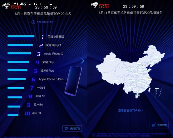 618第二周手机销量战 荣耀Play二轮开卖登顶