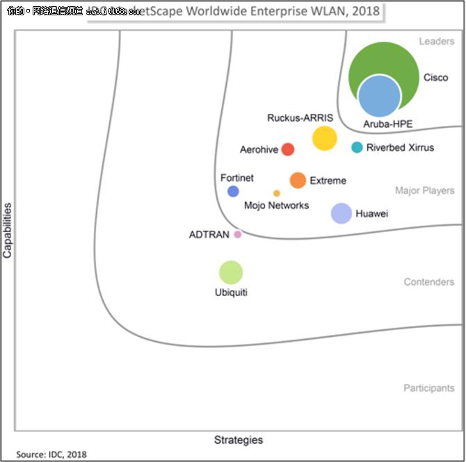 《2018年全球企业级WLAN供应商评估》结论