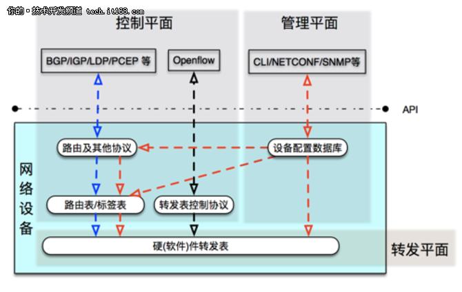 广域网流量调度SDN控制器在银行业的部署