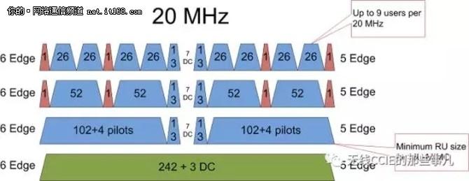 802.11ax无线协议 - 值得期待但无需等待
