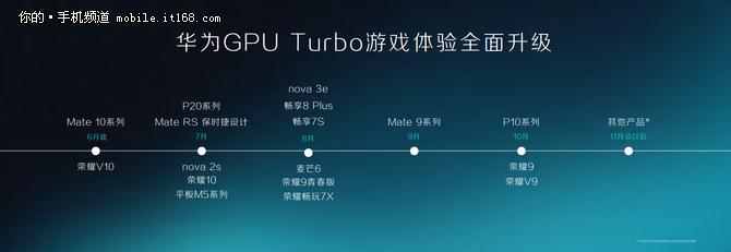 持续关怀老用户 华为Mate 10首升GPU Turbo