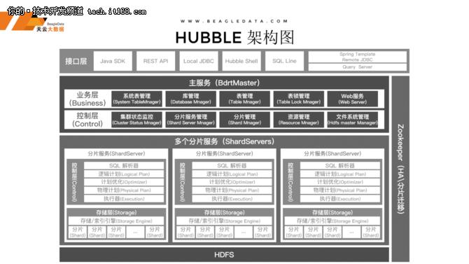 天云大数据发布HTAP数据库产品:Hubble