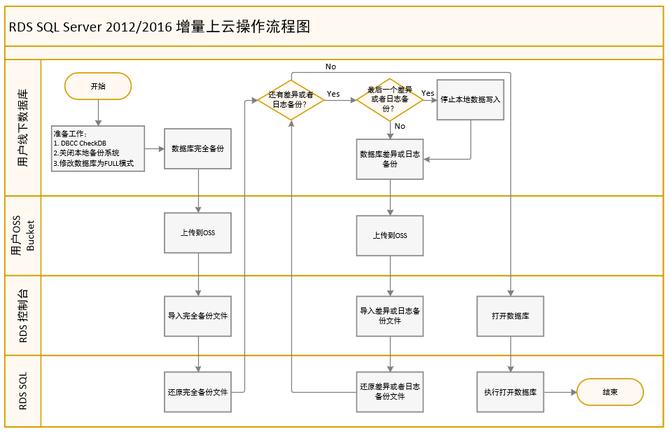 阿里云RDS SQL自动化迁移上云的一种方案