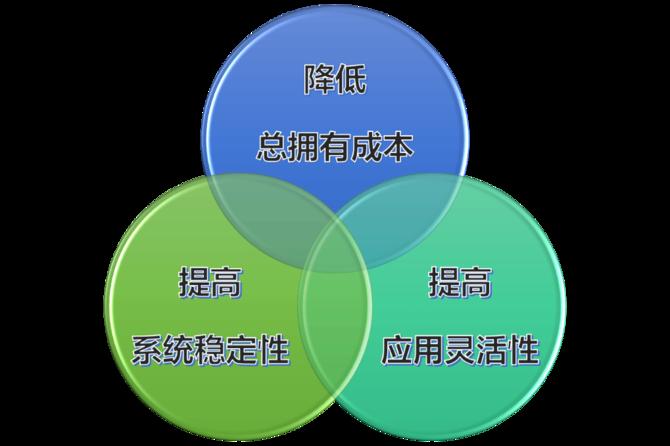 浪潮打造多层次双活数据中心一体化解决方案