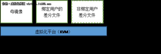 """【大话IDV】 """"桌面还原""""的招数你pick哪一个?"""