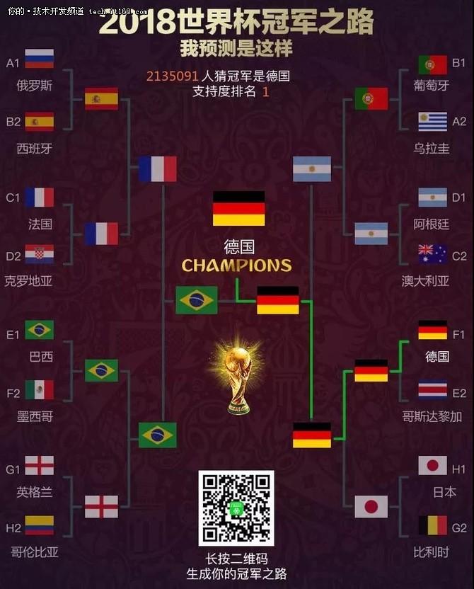 Python分析 谁是2018世界杯夺冠最大热门?