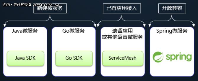 闪电接入华为云ServiceStage,Spring Cloud应用运行无忧