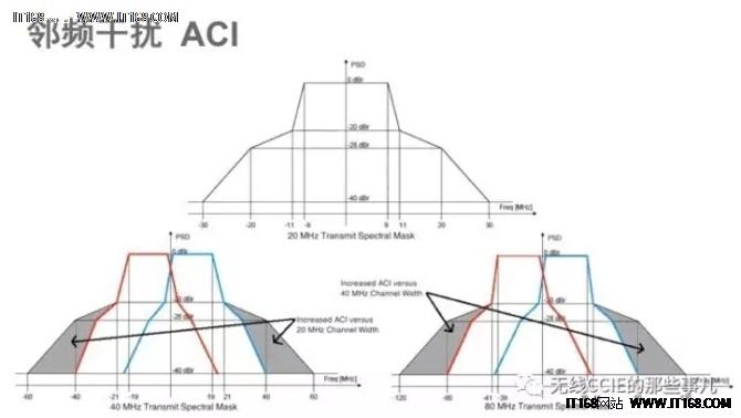 无线网络规划设计和部署维护之误区与实践六