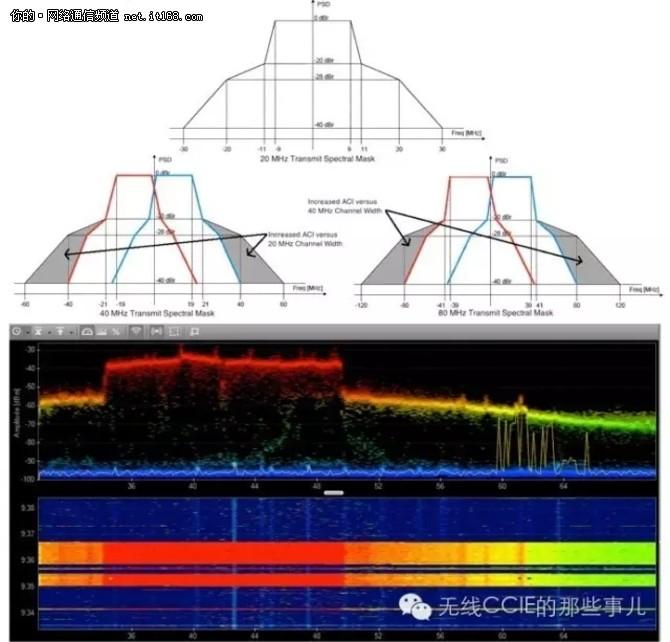 无线网络规划设计和部署维护之误区与实践三