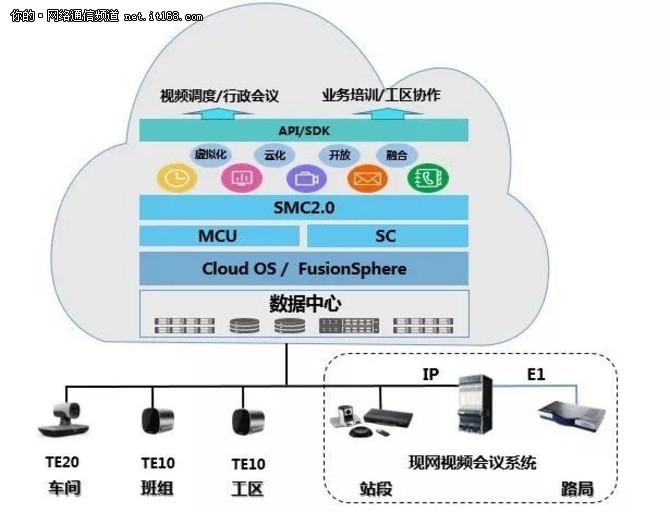 华为助力中国铁路南宁局集团建设下一代高清视频云会议系统