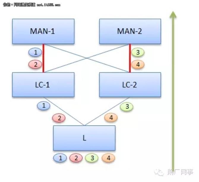 鹅厂网事:数据中心网络中的hash问题研究