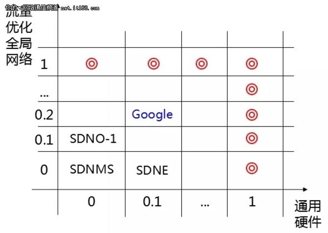 Software Defined Network究竟是什么?