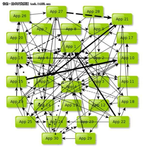深度解析: 主流分布式架构的前世今生