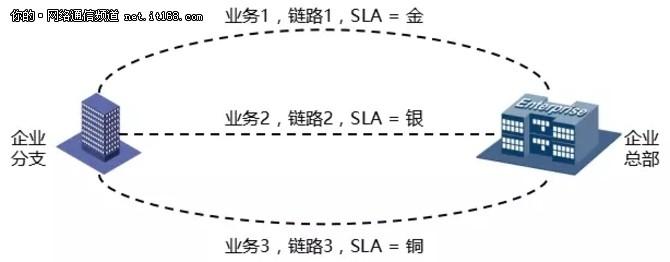 SD-WAN技术的本质:省钱才是硬道理!