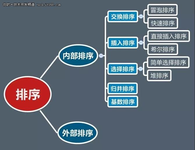 Java学习之7种排序算法的完整实例代码