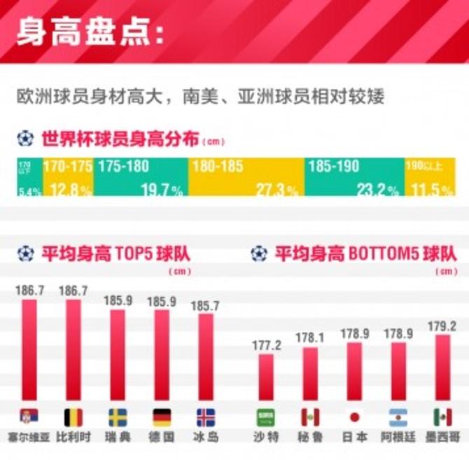 优信世界杯球星报告:最大年龄差26岁 梅西内马尔最值钱