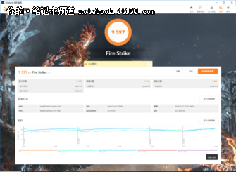 华硕FX80GM理论性能测试