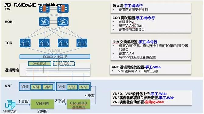 NFV+SDN云网联动实现VNF全自动化部署
