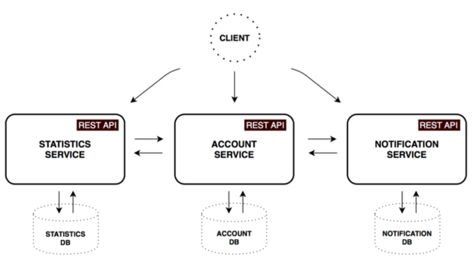 详解Spring Cloud和Docker的<font color=red>微服务</font>架构