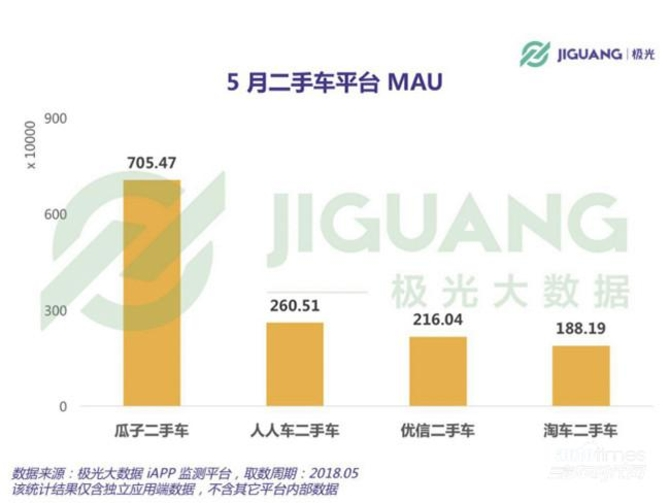 极光5月数据:瓜子二手车MAU远超行业第二、三、四名总和 棋牌游戏最靠谱app